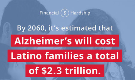 Infographic on the cumulative cost of Alzheimer's to Latino families in 2060