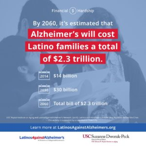 Infogaphic cost of Alzheimer's to Latino families