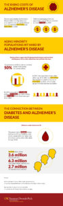 Infographic on cost of Alzheimer's in America