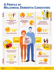 Infographic MIllennial Dementia Caregiving