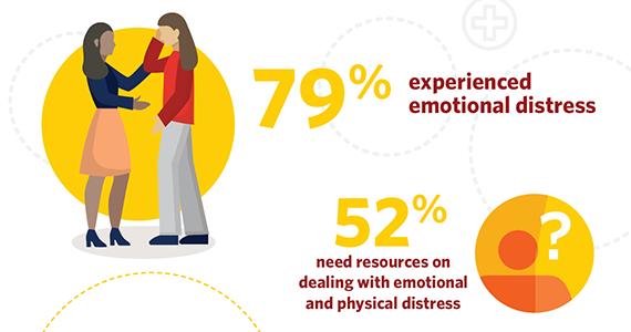 Infographic millennial dementia caregivers